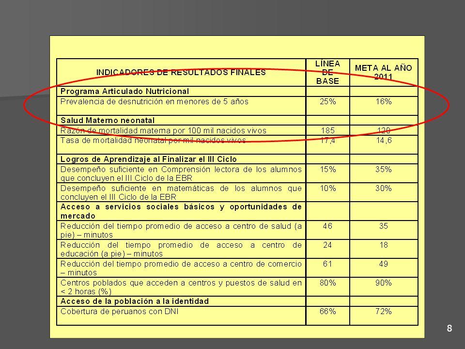 Problema: Altas tasas de desnutrición crónica Análisis de Causas Causas Directas: Causas Directas: –Bajo Peso al nacer –Enfermedades frecuentes (EDA/ IRA/ otras enfermedades prevalentes) –Inadecuada/insuficiente alimentación Causas Indirectas: Causas Indirectas: –Malnutrición de la madre –No agua segura –Vivienda inadecuada –No vacunación –Malas prácticas alimentarias o de higiene –Bajo nivel educativo de la mujer Servicios públicos asociados Servicios públicos asociados –No acceso a seguro de salud –Oferta insuficiente de servicios médicos –No acceso a hierro y ácido fólico –Ausencia de servicios de agua y desagüe Insumos y recursos Insumos y recursos –No hay personal sanitario –No hay vacunas suficientes –No hay dinero para movilizar a los vacunadores 9