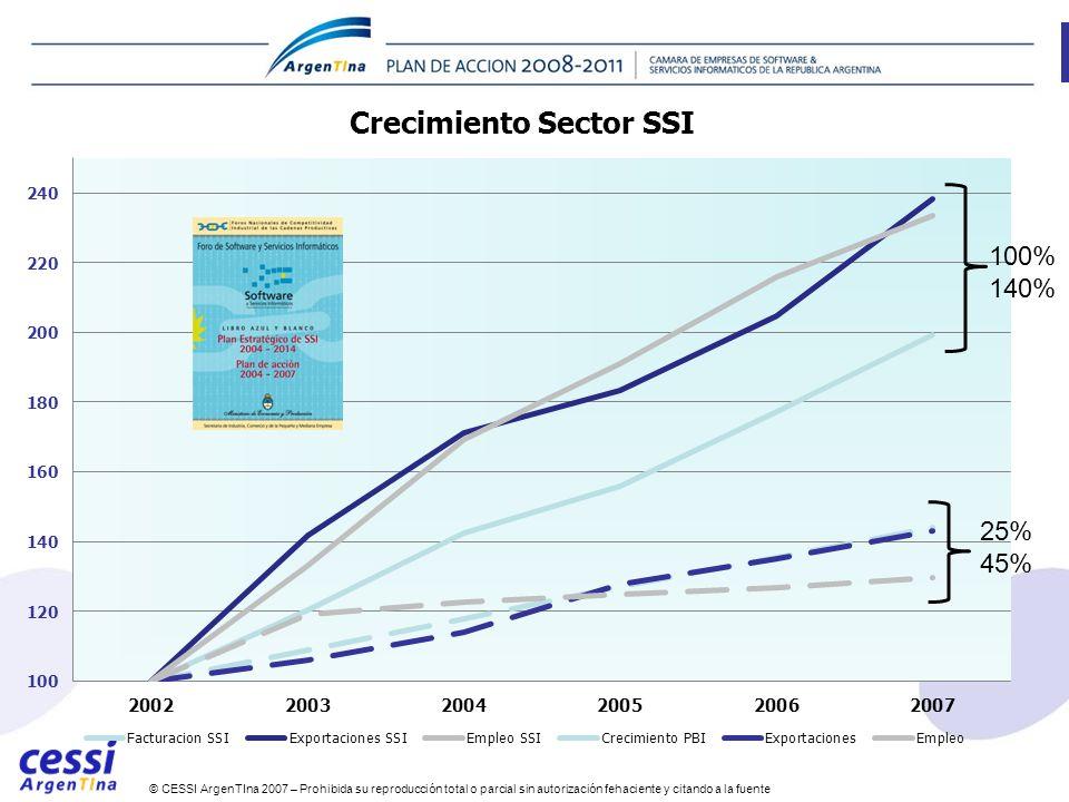 © CESSI ArgenTIna 2007 – Prohibida su reproducción total o parcial sin autorización fehaciente y citando a la fuente Industria SSI 25% 45% 100% 140%