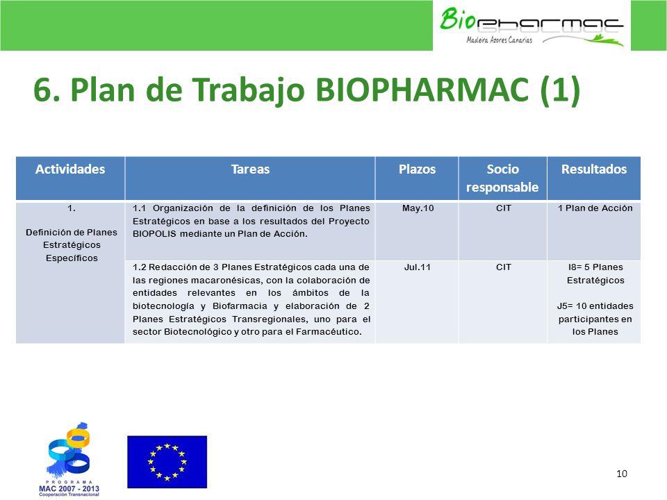 6. Plan de Trabajo BIOPHARMAC (1) 10 ActividadesTareasPlazosSocio responsable Resultados 1. Definición de Planes Estratégicos Específicos 1.1 Organiza
