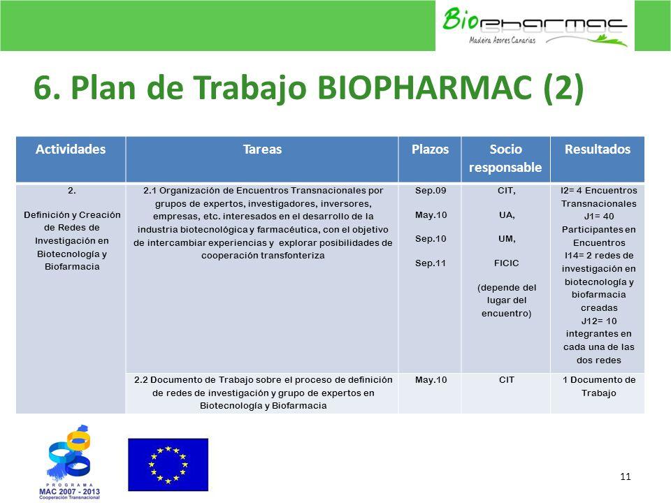 6. Plan de Trabajo BIOPHARMAC (2) 11 ActividadesTareasPlazosSocio responsable Resultados 2. Definición y Creación de Redes de Investigación en Biotecn