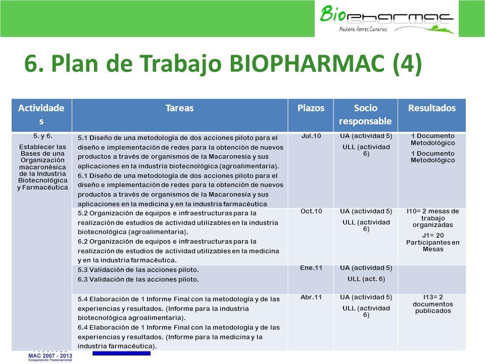 6. Plan de Trabajo BIOPHARMAC (4) 13 Actividade s TareasPlazosSocio responsable Resultados 5. y 6. Establecer las Bases de una Organización macaronési