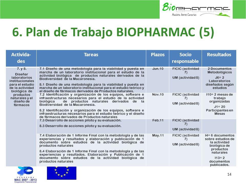 6. Plan de Trabajo BIOPHARMAC (5) 14 Activida- des TareasPlazosSocio responsable Resultados 7. y 8. Diseñar laboratorios institucionales para el estud