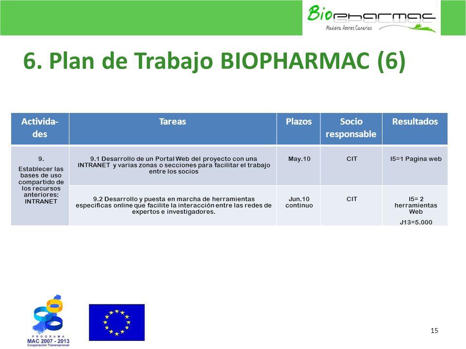 6. Plan de Trabajo BIOPHARMAC (6) 15 Activida- des TareasPlazosSocio responsable Resultados 9. Establecer las bases de uso compartido de los recursos