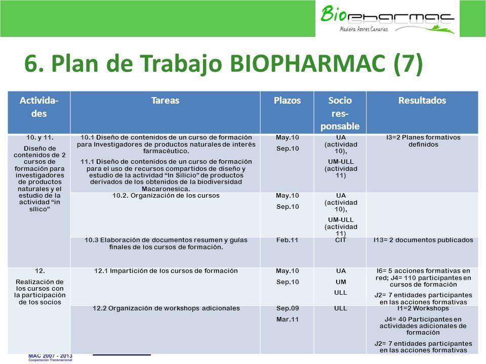 6.Plan de Trabajo BIOPHARMAC (8) 17 Activida- des TareasPlazosSocio res- ponsable Resultados 13.
