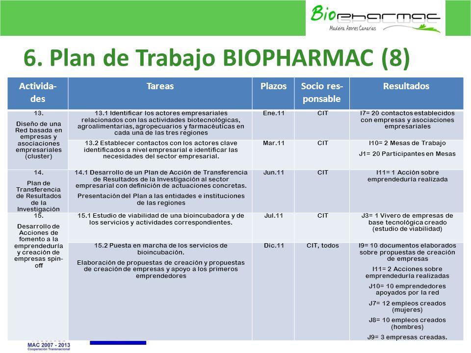 6. Plan de Trabajo BIOPHARMAC (8) 17 Activida- des TareasPlazosSocio res- ponsable Resultados 13. Diseño de una Red basada en empresas y asociaciones