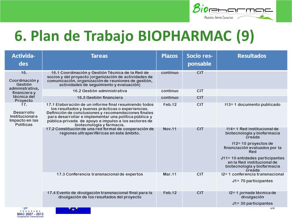 6. Plan de Trabajo BIOPHARMAC (9) 18 Activida- des TareasPlazosSocio res- ponsable Resultados 16. Coordinación y Gestión administrativa, financiera y