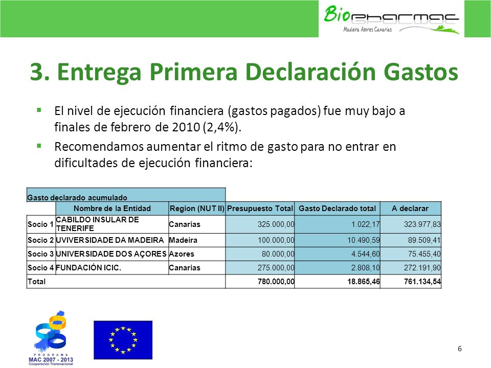 4.Próxima Declaración de Gastos Prevista para finales de JUNIO 2010.