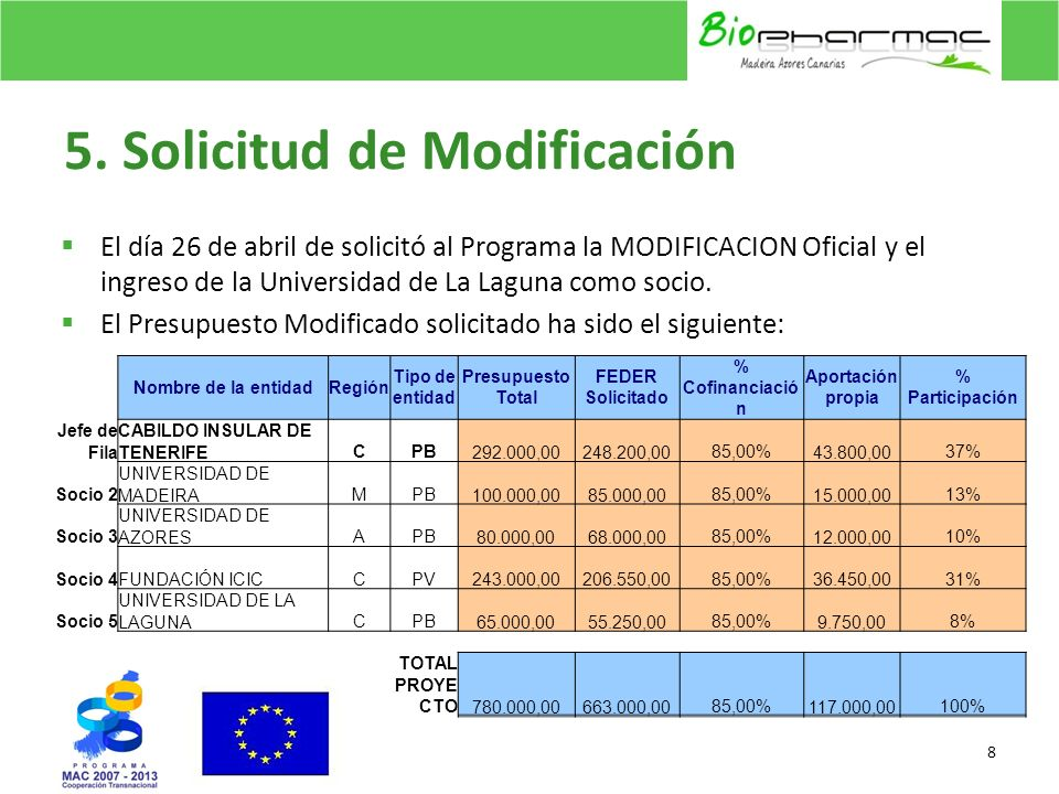 5. Solicitud de Modificación El día 26 de abril de solicitó al Programa la MODIFICACION Oficial y el ingreso de la Universidad de La Laguna como socio