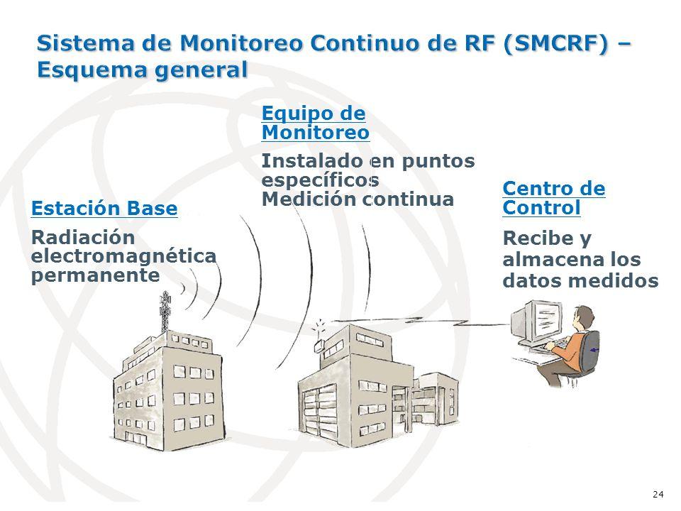 Centro de Control Recibe y almacena los datos medidos Equipo de Monitoreo Instalado en puntos específicos Medición continua Estación Base Radiación electromagnética permanente 24