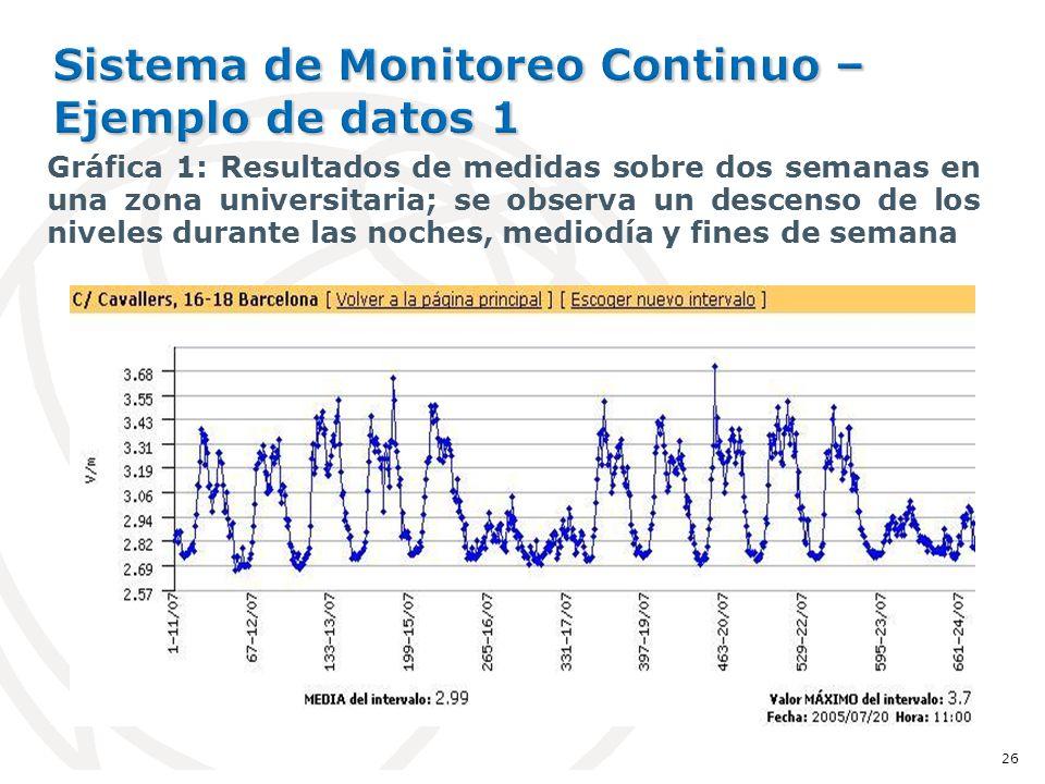 Gráfica 1: Resultados de medidas sobre dos semanas en una zona universitaria; se observa un descenso de los niveles durante las noches, mediodía y fines de semana 26