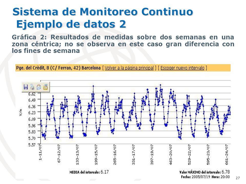 Gráfica 2: Resultados de medidas sobre dos semanas en una zona céntrica; no se observa en este caso gran diferencia con los fines de semana 27
