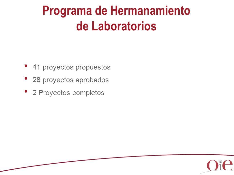 41 proyectos propuestos 28 proyectos aprobados 2 Proyectos completos Programa de Hermanamiento de Laboratorios