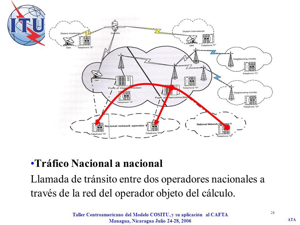 ATA Taller Centroamericano del Modelo COSITU, y su aplicación al CAFTA Managua, Nicaragua Julio 24-28, 2006 24 Tráfico Nacional a nacional Llamada de
