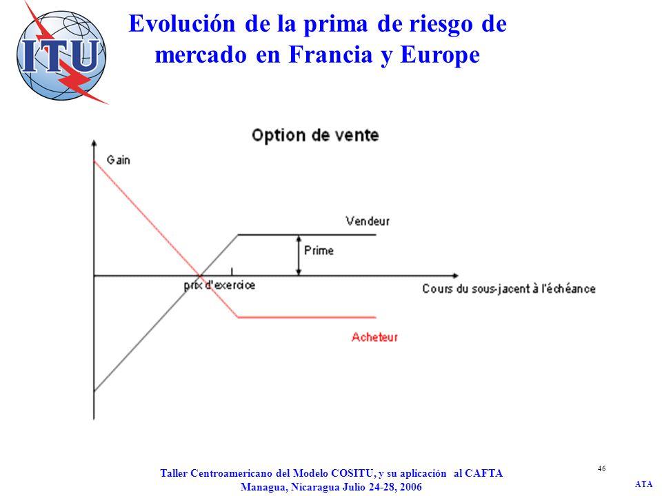 ATA Taller Centroamericano del Modelo COSITU, y su aplicación al CAFTA Managua, Nicaragua Julio 24-28, 2006 47 Evólución de la prima de riesgo del mercado en los Estados Unidos