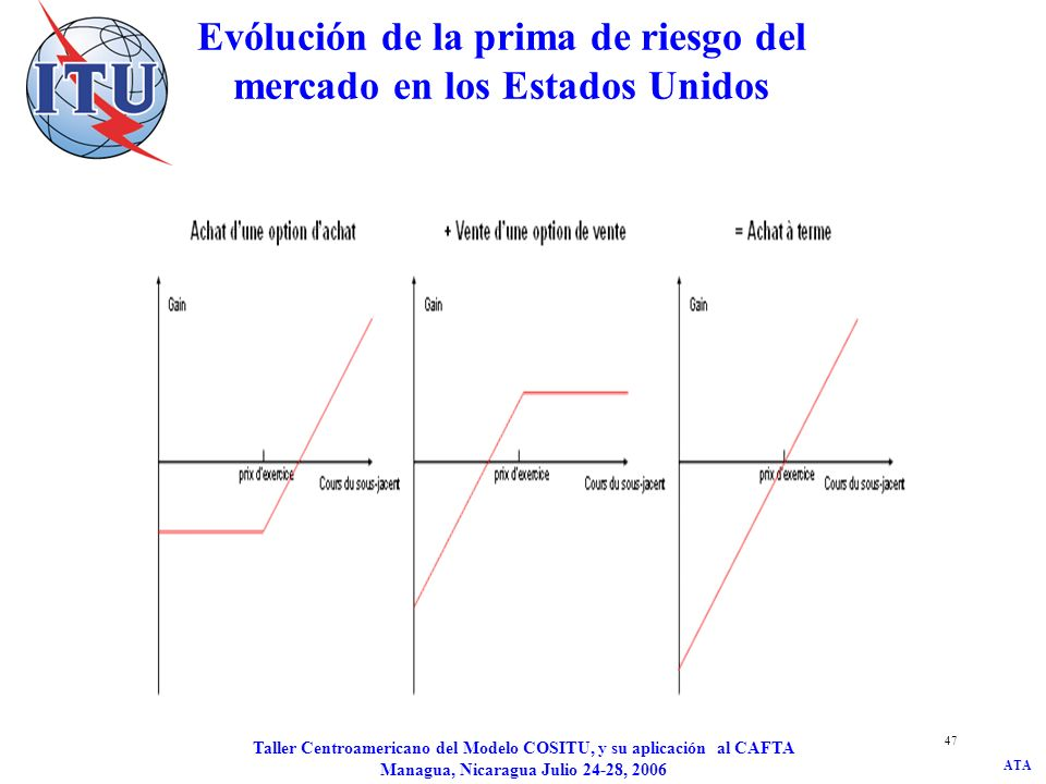 ATA Taller Centroamericano del Modelo COSITU, y su aplicación al CAFTA Managua, Nicaragua Julio 24-28, 2006 47 Evólución de la prima de riesgo del mer