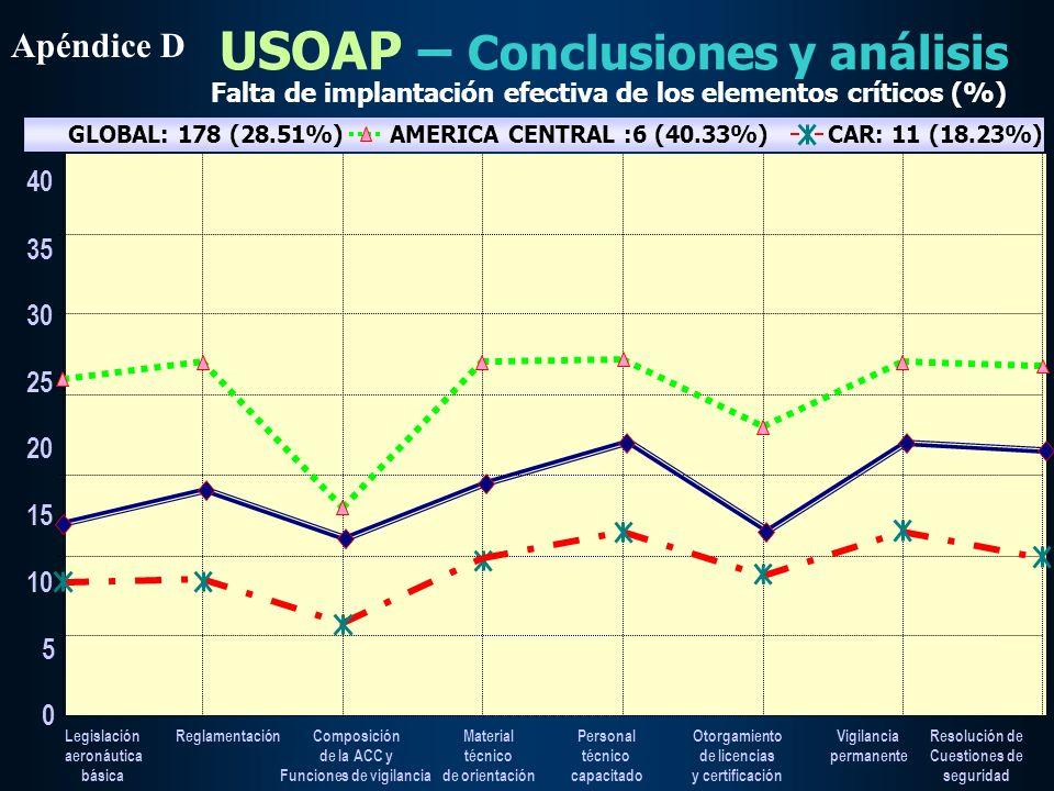 USOAP – Conclusiones y análisis Legilación Aeronáutica básica Reglamentación Composicón de la ACC y funciones de vigilancia Orientaciones técnicas Per