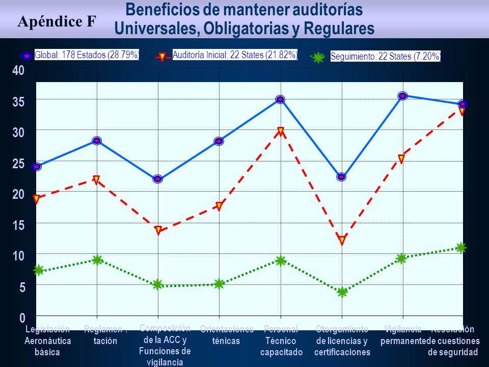 Asociación entre el índice de accidentes a nivel regional y las constataciones de las auditorias 0 10 20 30 60 40 50 70 80 Asia y Pacífico Sudamérica