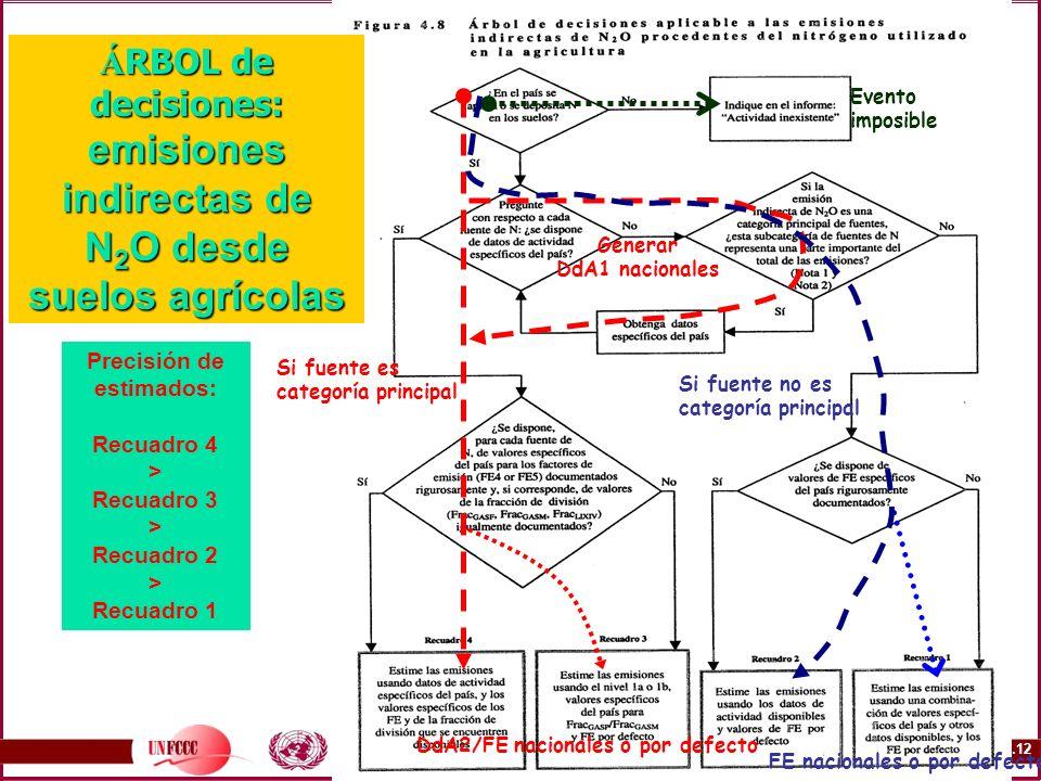 3B.12 Á RBOL de decisiones: emisiones indirectas de N 2 O desde suelos agrícolas Precisión de estimados: Recuadro 4 > Recuadro 3 > Recuadro 2 > Recuad