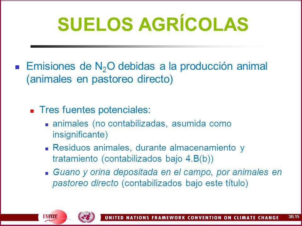 3B.15 SUELOS AGRÍCOLAS Emisiones de N 2 O debidas a la producción animal (animales en pastoreo directo) Tres fuentes potenciales: animales (no contabi