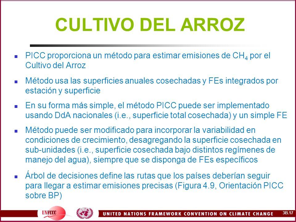 3B.17 CULTIVO DEL ARROZ PICC proporciona un método para estimar emisiones de CH 4 por el Cultivo del Arroz Método usa las superficies anuales cosechad