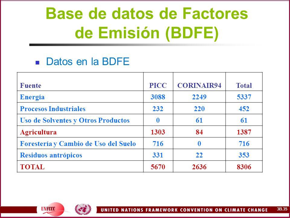 3B.35 Base de datos de Factores de Emisión (BDFE) Datos en la BDFE FuentePICCCORINAIR94Total Energía308822495337 Procesos Industriales232220452 Uso de