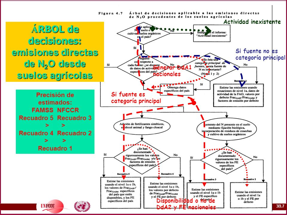 3B.7 Á RBOL de decisiones: emisiones directas de N 2 O desde suelos agrícolas Precisión de estimados: FAMSS NFCCR Recuadro 5 Recuadro 3 > Recuadro 4 R