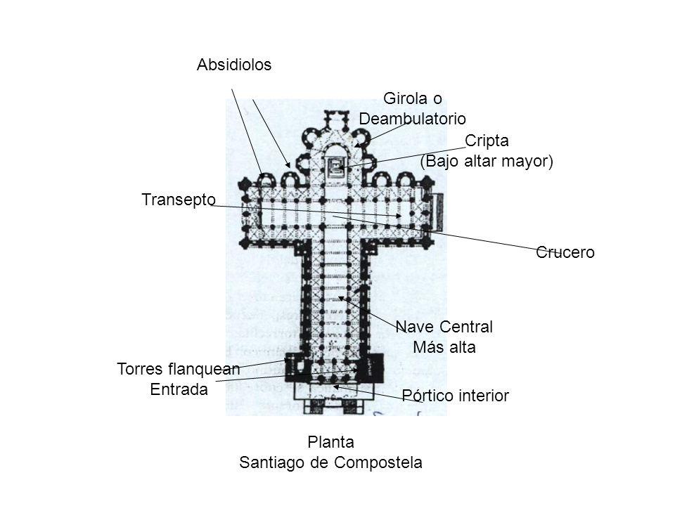 Planta Santiago de Compostela Torres flanquean Entrada Nave Central Más alta Transepto Absidiolos Girola o Deambulatorio Pórtico interior Cripta (Bajo