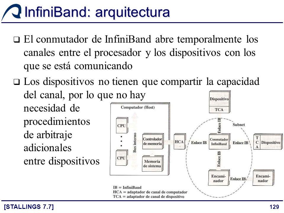 129 InfiniBand: arquitectura [STALLINGS 7.7] El conmutador de InfiniBand abre temporalmente los canales entre el procesador y los dispositivos con los