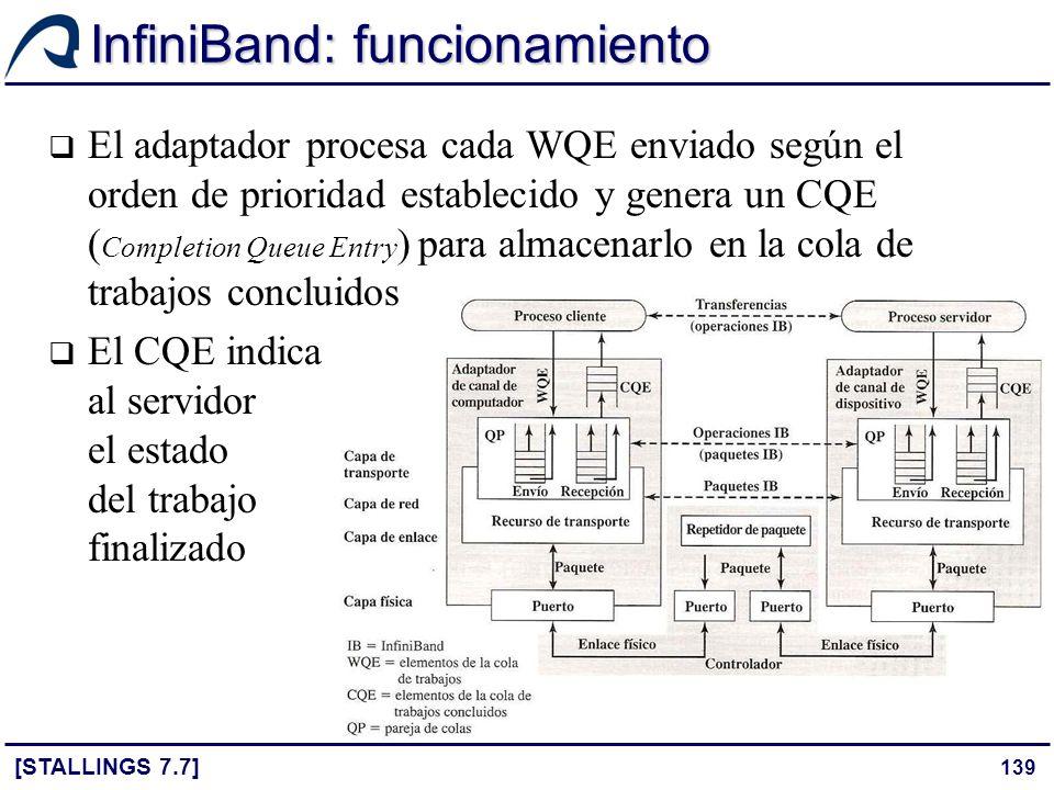 139 InfiniBand: funcionamiento [STALLINGS 7.7] El adaptador procesa cada WQE enviado según el orden de prioridad establecido y genera un CQE ( Complet