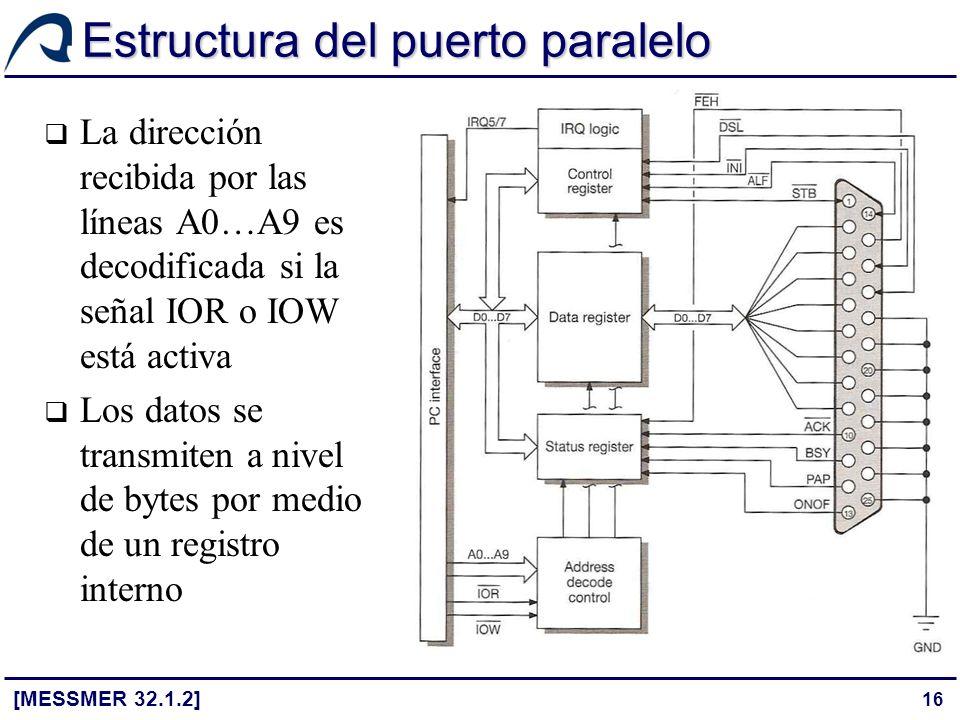 16 Estructura del puerto paralelo [MESSMER 32.1.2] La dirección recibida por las líneas A0…A9 es decodificada si la señal IOR o IOW está activa Los da