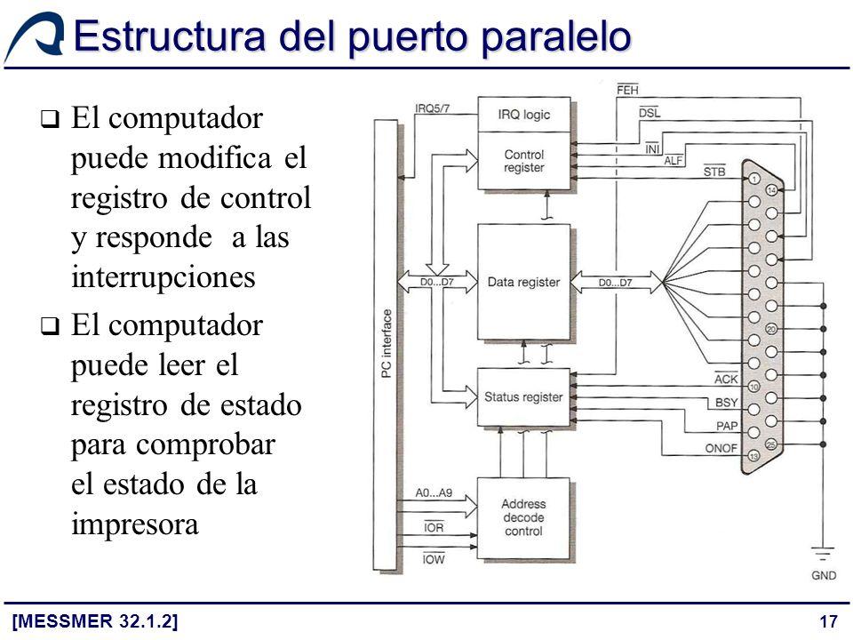 17 Estructura del puerto paralelo [MESSMER 32.1.2] El computador puede modifica el registro de control y responde a las interrupciones El computador p