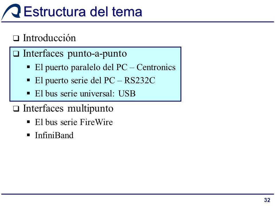 32 Estructura del tema Introducción Interfaces punto-a-punto El puerto paralelo del PC – Centronics El puerto serie del PC – RS232C El bus serie unive