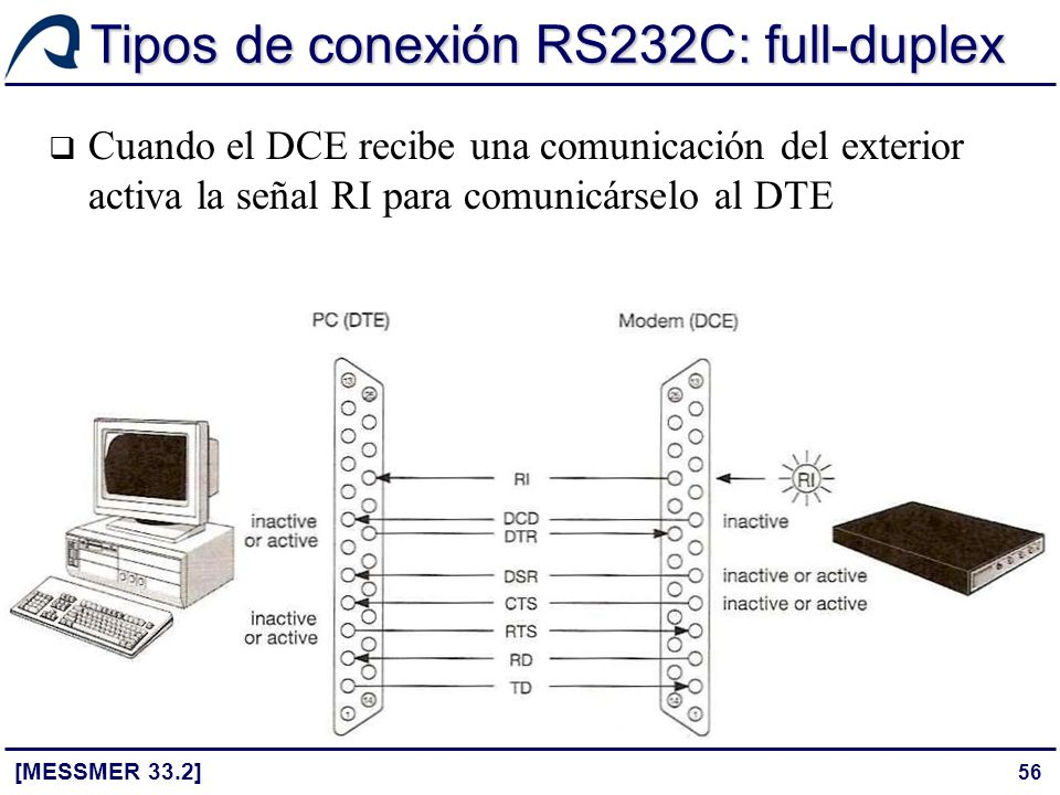 56 Tipos de conexión RS232C: full-duplex [MESSMER 33.2] Cuando el DCE recibe una comunicación del exterior activa la señal RI para comunicárselo al DT