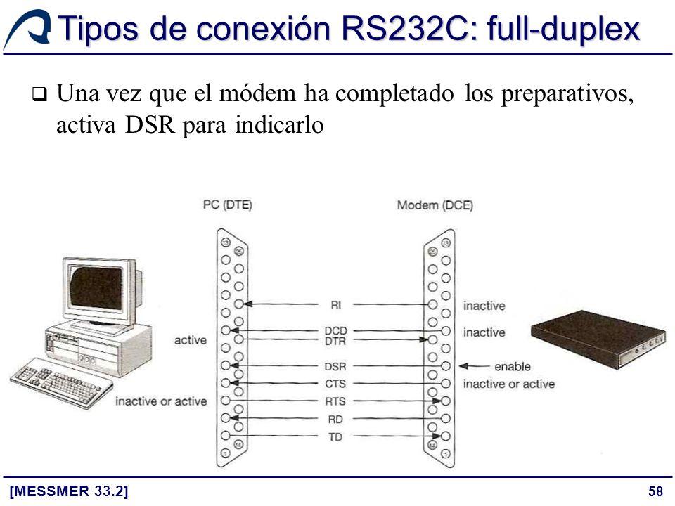 58 Tipos de conexión RS232C: full-duplex [MESSMER 33.2] Una vez que el módem ha completado los preparativos, activa DSR para indicarlo