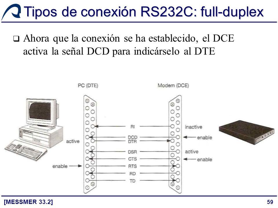 59 Tipos de conexión RS232C: full-duplex [MESSMER 33.2] Ahora que la conexión se ha establecido, el DCE activa la señal DCD para indicárselo al DTE