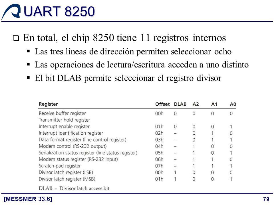 79 UART 8250 [MESSMER 33.6] En total, el chip 8250 tiene 11 registros internos Las tres líneas de dirección permiten seleccionar ocho Las operaciones