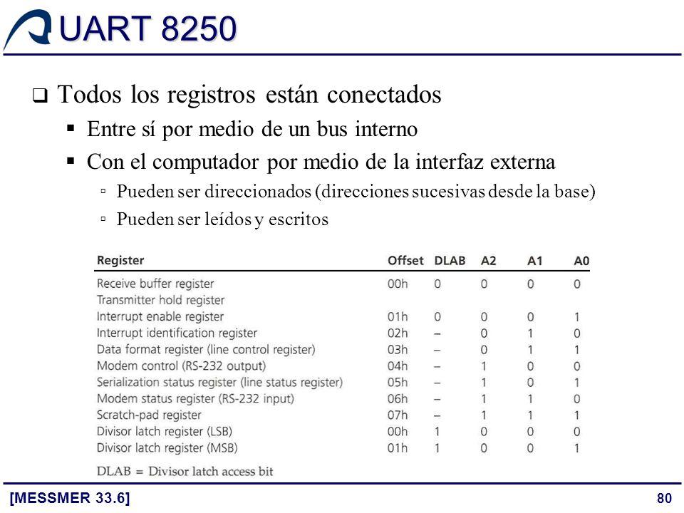 80 UART 8250 [MESSMER 33.6] Todos los registros están conectados Entre sí por medio de un bus interno Con el computador por medio de la interfaz exter