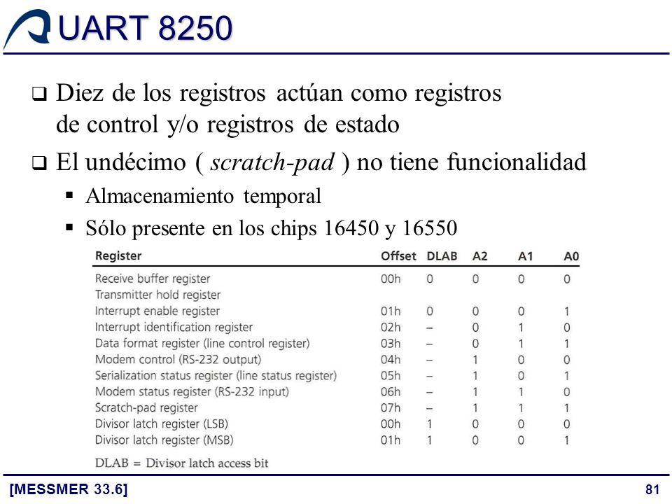 81 UART 8250 [MESSMER 33.6] Diez de los registros actúan como registros de control y/o registros de estado El undécimo ( scratch-pad ) no tiene funcio