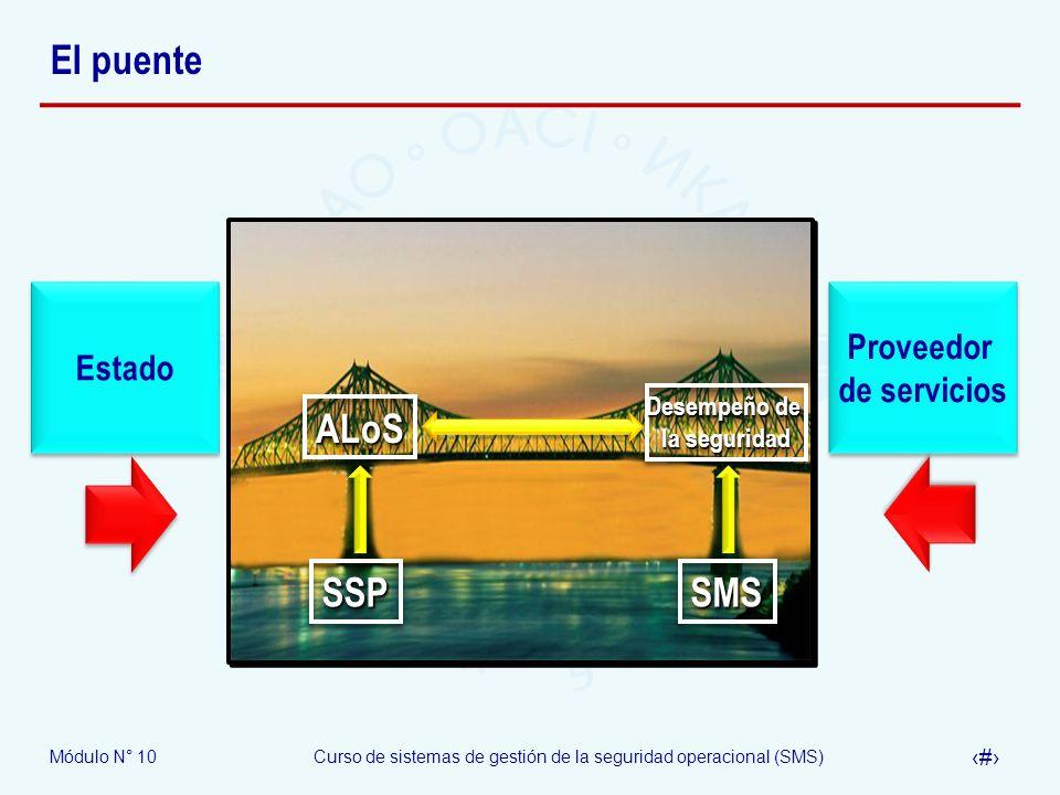 Módulo N° 10Curso de sistemas de gestión de la seguridad operacional (SMS) 20 El puente SSPSSP Estado Proveedor de servicios Proveedor de servicios SM