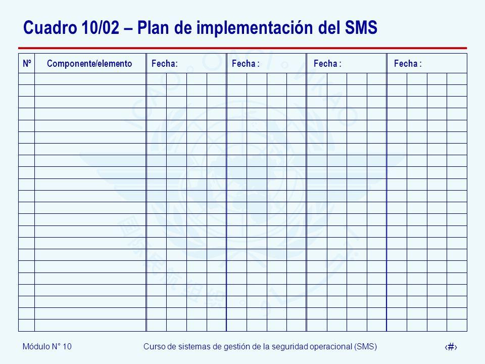 Módulo N° 10Curso de sistemas de gestión de la seguridad operacional (SMS) 39 Cuadro 10/02 – Plan de implementación del SMS Nº Componente/elemento Fec