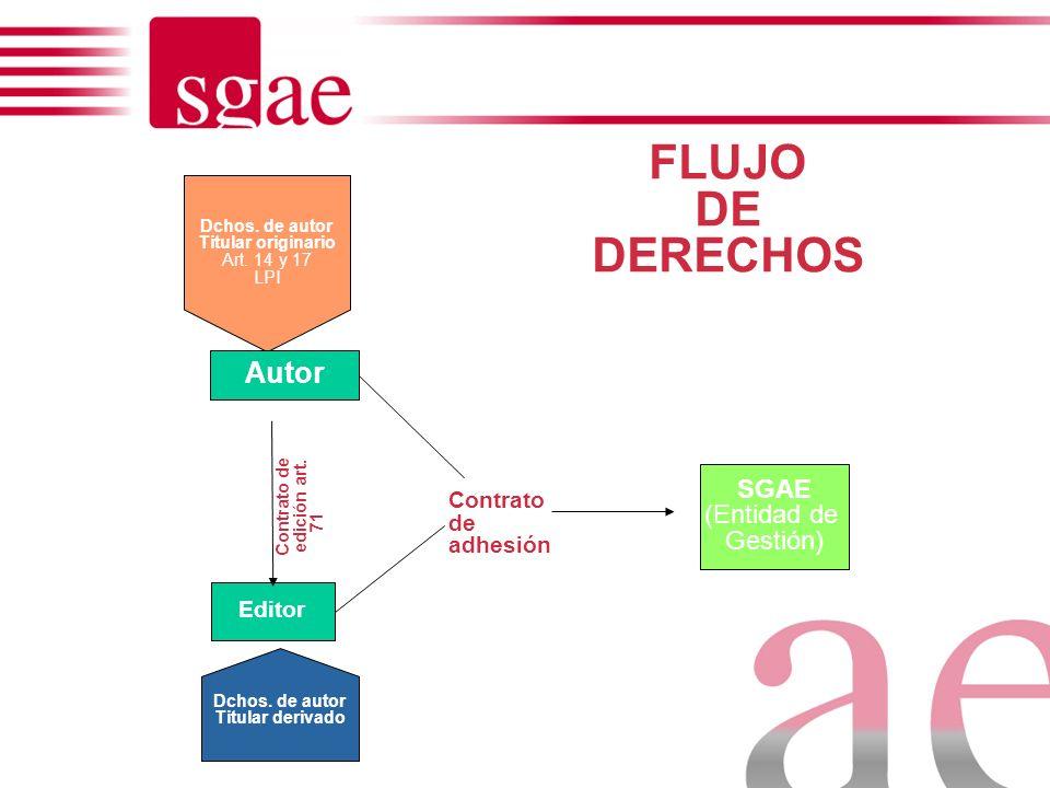 Funciones entidades de gestión GESTIÓN DE DERECHOS Fijación tarifas Negociación y Licenciamiento a usuarios Recaudación derechos - Identificación Repa