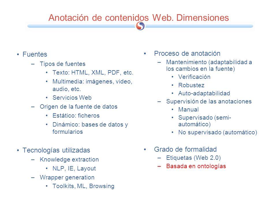 Social Tagging/Annotation systems Diigo Marginalia Del.icio.us Shiftspace Protonotes Jumpnknowledge Flickr CiteULike Furl