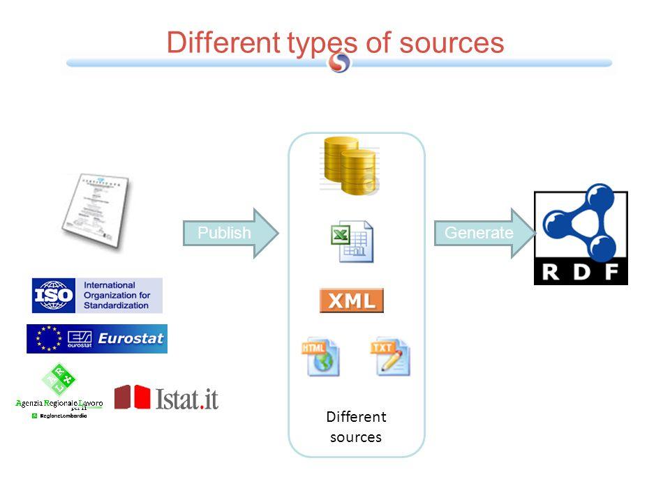 Anotación de contenidos Web.Dimensiones Fuentes –Tipos de fuentes Texto: HTML, XML, PDF, etc.