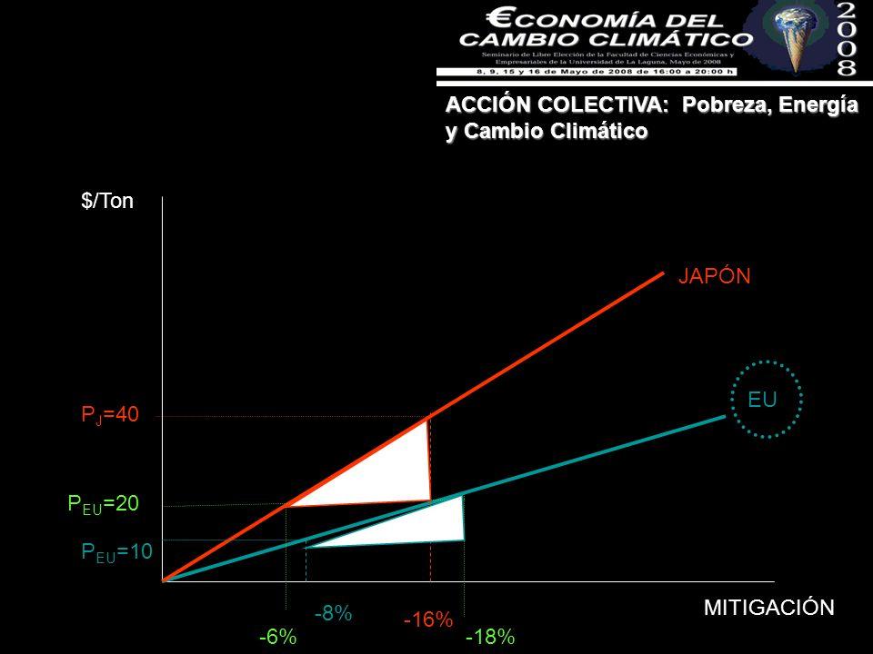 ACCIÓN COLECTIVA: Pobreza, Energía y Cambio Climático MITIGACIÓN $/Ton EU JAPÓN -8% -16% P EU =10 P J =40 -18% P EU =20 -6%