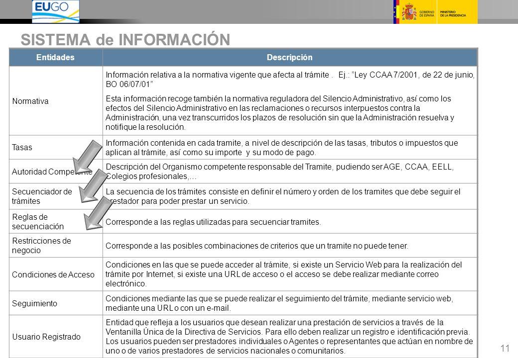 11 EntidadesDescripción Normativa Información relativa a la normativa vigente que afecta al trámite.