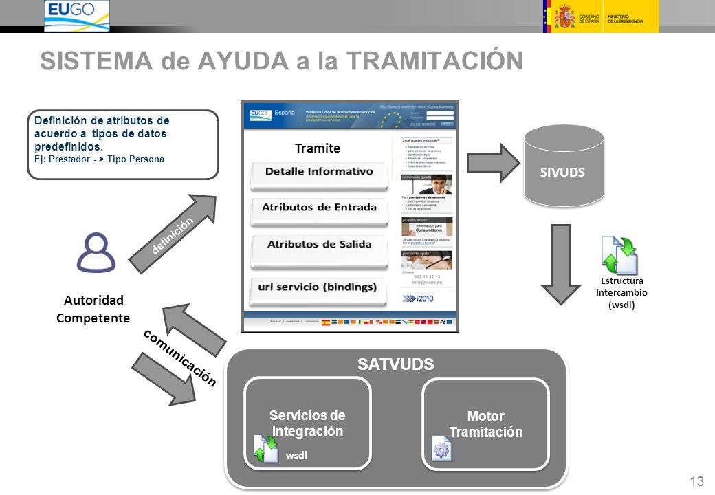 13 SISTEMA de AYUDA a la TRAMITACIÓN Autoridad Competente SIVUDS definición wsdl,xsd Estructura Intercambio (wsdl) comunicación Definición de atributos de acuerdo a tipos de datos predefinidos.