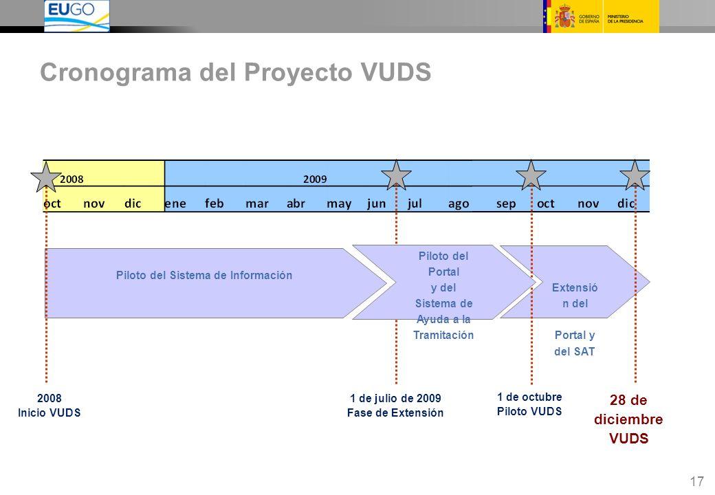17 Cronograma del Proyecto VUDS Piloto del Sistema de Información Extensió n del Portal y del SAT 1 de octubre Piloto VUDS 1 de julio de 2009 Fase de Extensión 28 de diciembre VUDS Piloto del Portal y del Sistema de Ayuda a la Tramitación 2008 Inicio VUDS