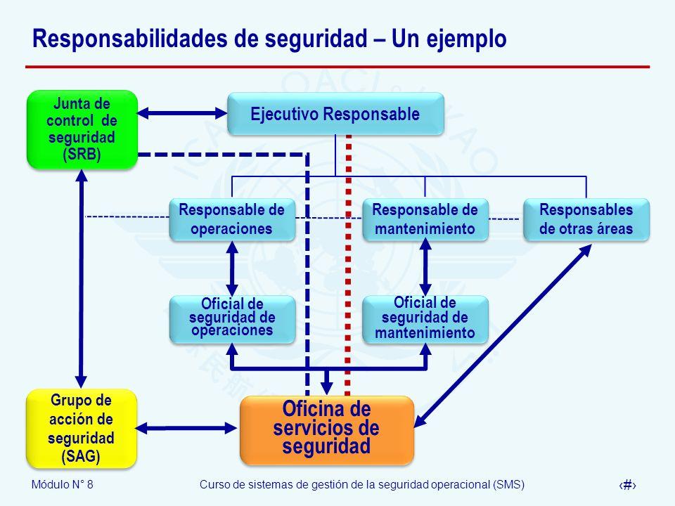 Módulo N° 8Curso de sistemas de gestión de la seguridad operacional (SMS) 18 Responsabilidades de seguridad – Un ejemplo Responsables de otras áreas R