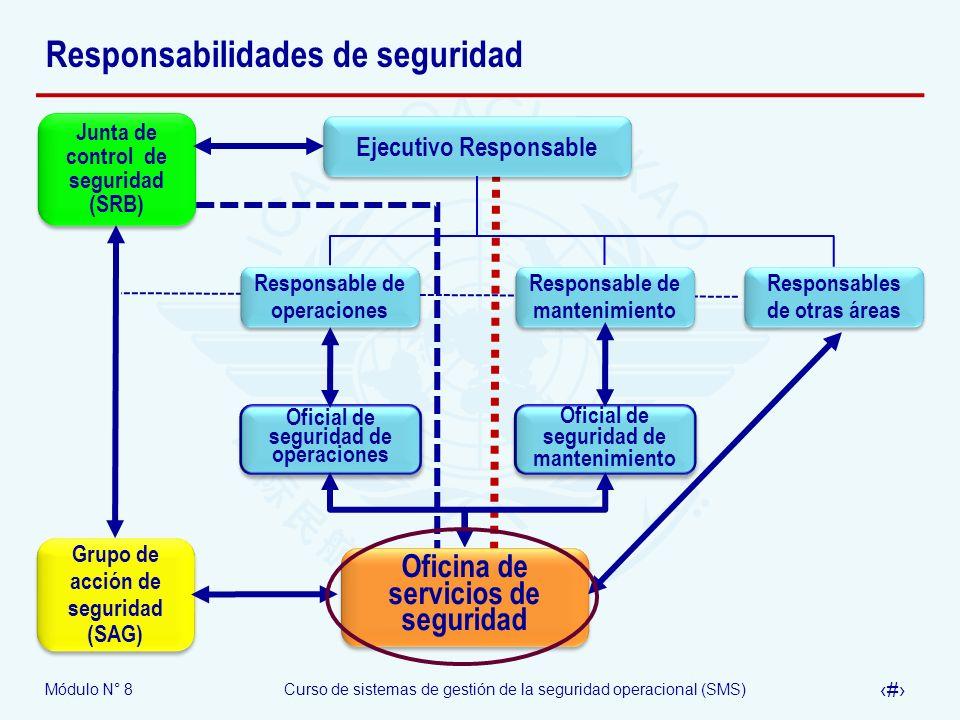 Módulo N° 8Curso de sistemas de gestión de la seguridad operacional (SMS) 21 Responsabilidades de seguridad Responsables de otras áreas Responsable de