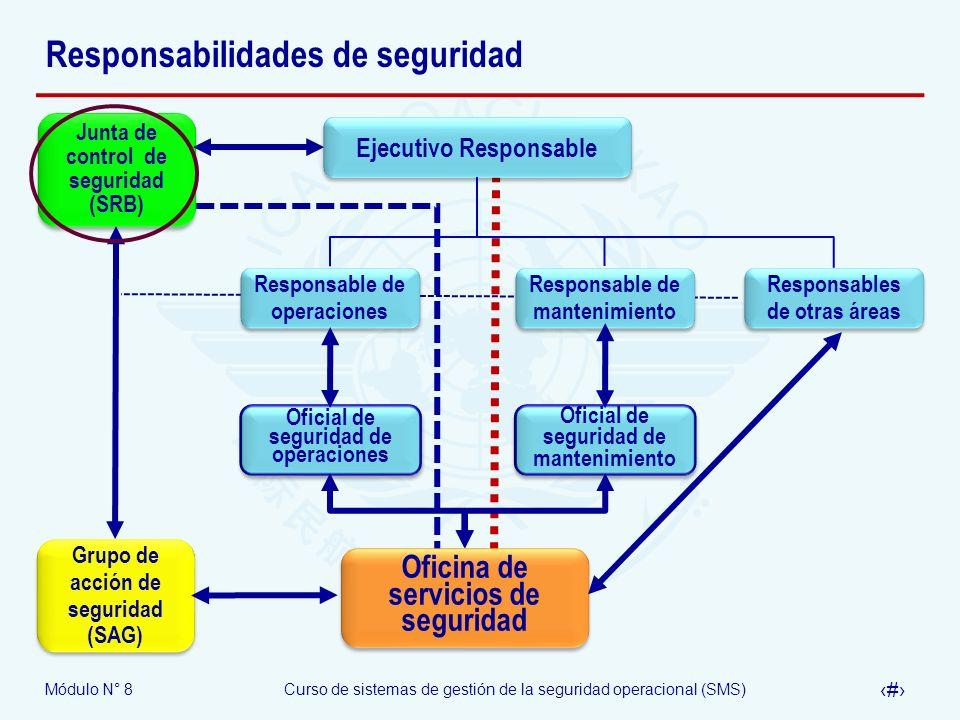 Módulo N° 8Curso de sistemas de gestión de la seguridad operacional (SMS) 25 Responsabilidades de seguridad Responsables de otras áreas Responsable de
